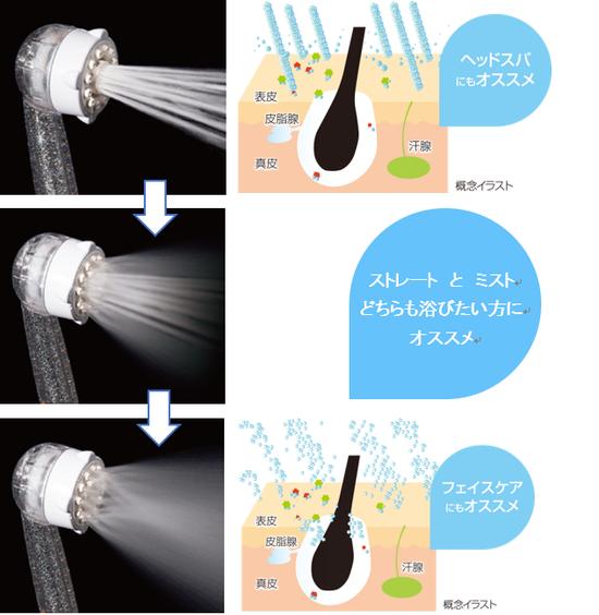 ミラブルの水流タイプ